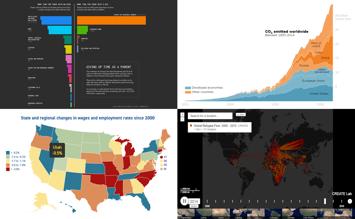 Data Visualization Blog Weekly: Roundup of Latest Charts and Maps
