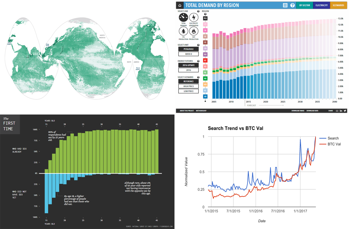 Amazing Charts In New Data Visualization Weekly Collection