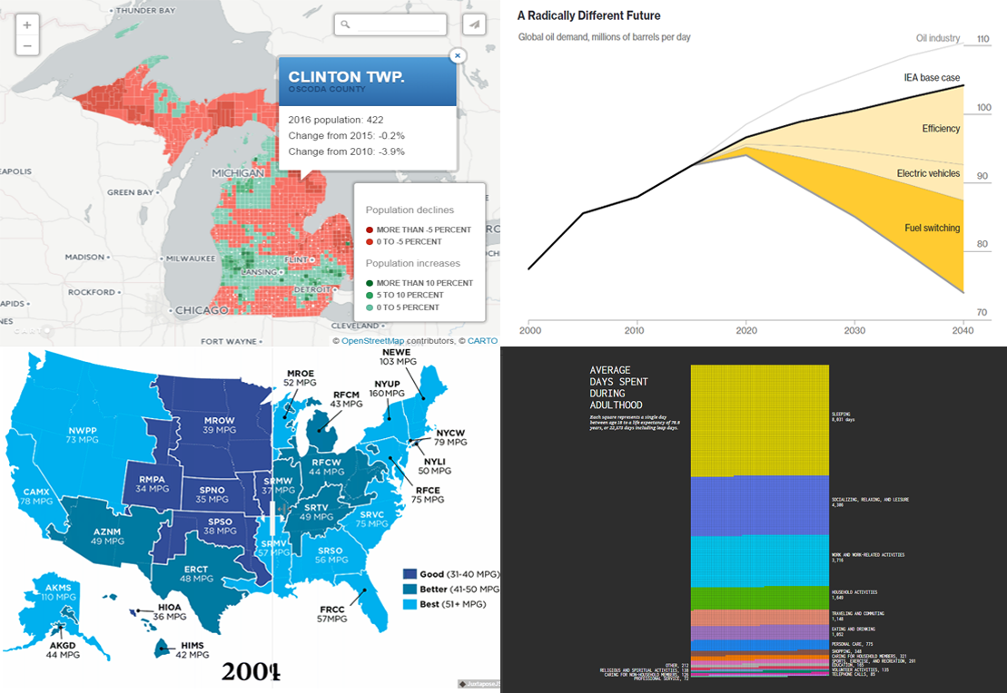 Most Interesting Examples of Data Visualization – DataViz Weekly