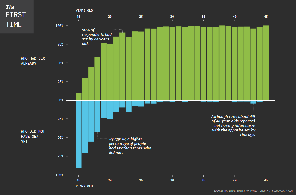 Anychart  Amazing Charts In New Data Visualization Weekly -8617