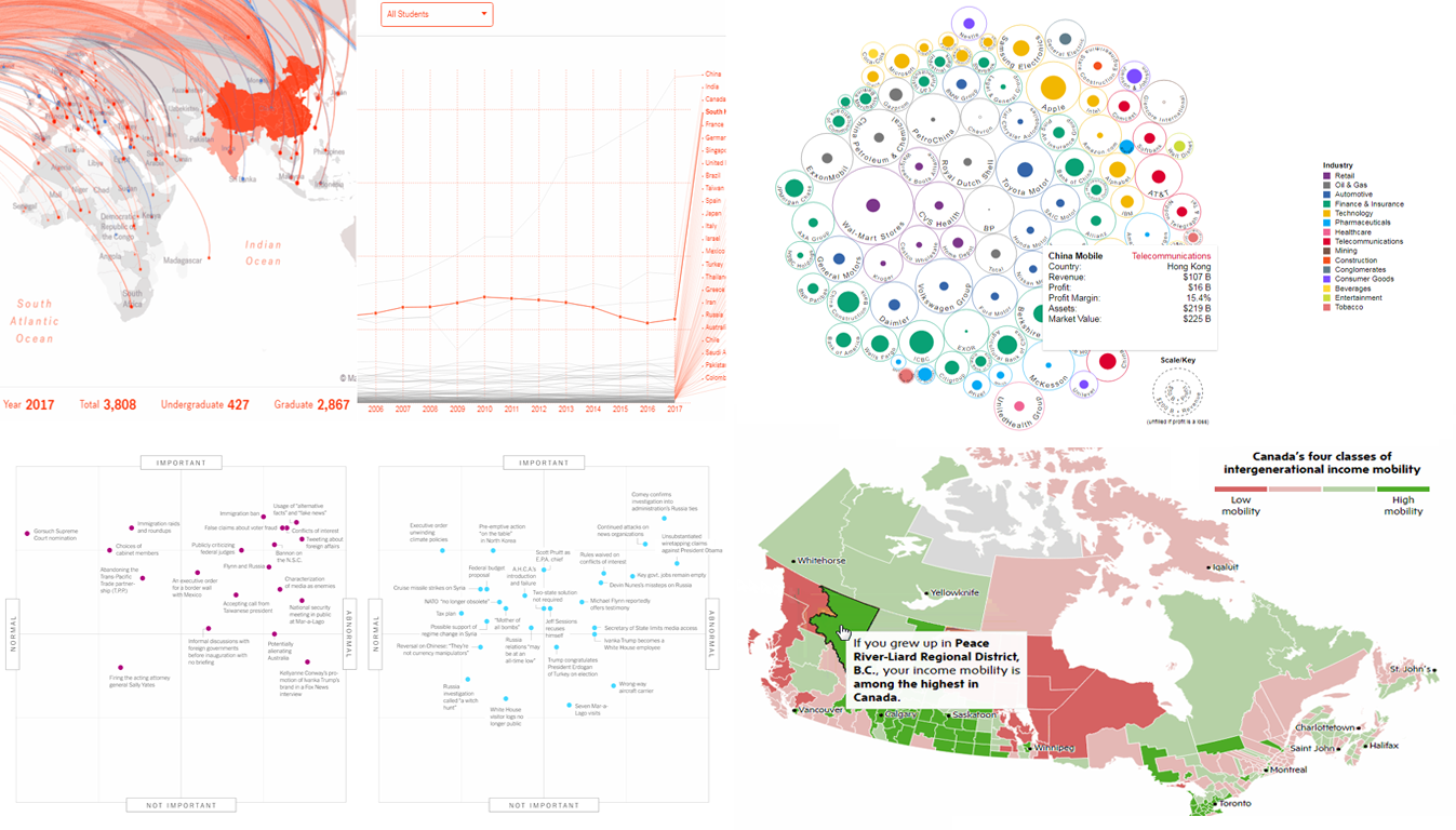 Good Data Visualization Examples Worth Checking Out: DataViz Weekly