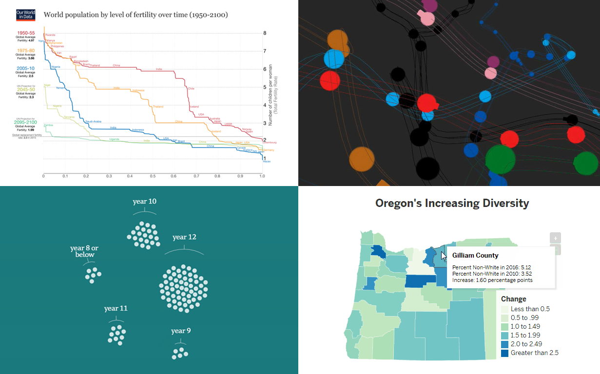 Worth Seeing Visualizations of Data – DataViz Weekly