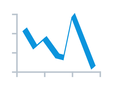 3D Line Chart in Basic Charts in AnyChart JS Charts 8.0.0