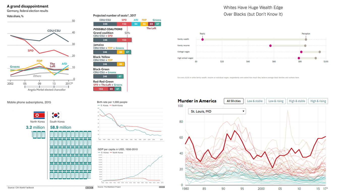 Interesting Data Visualizations – DataViz Weekly