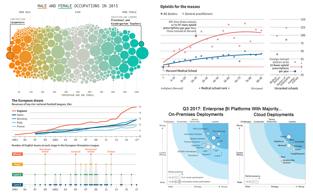Data Visualization Best Practices and Cool Chart Examples – DataViz Weekly