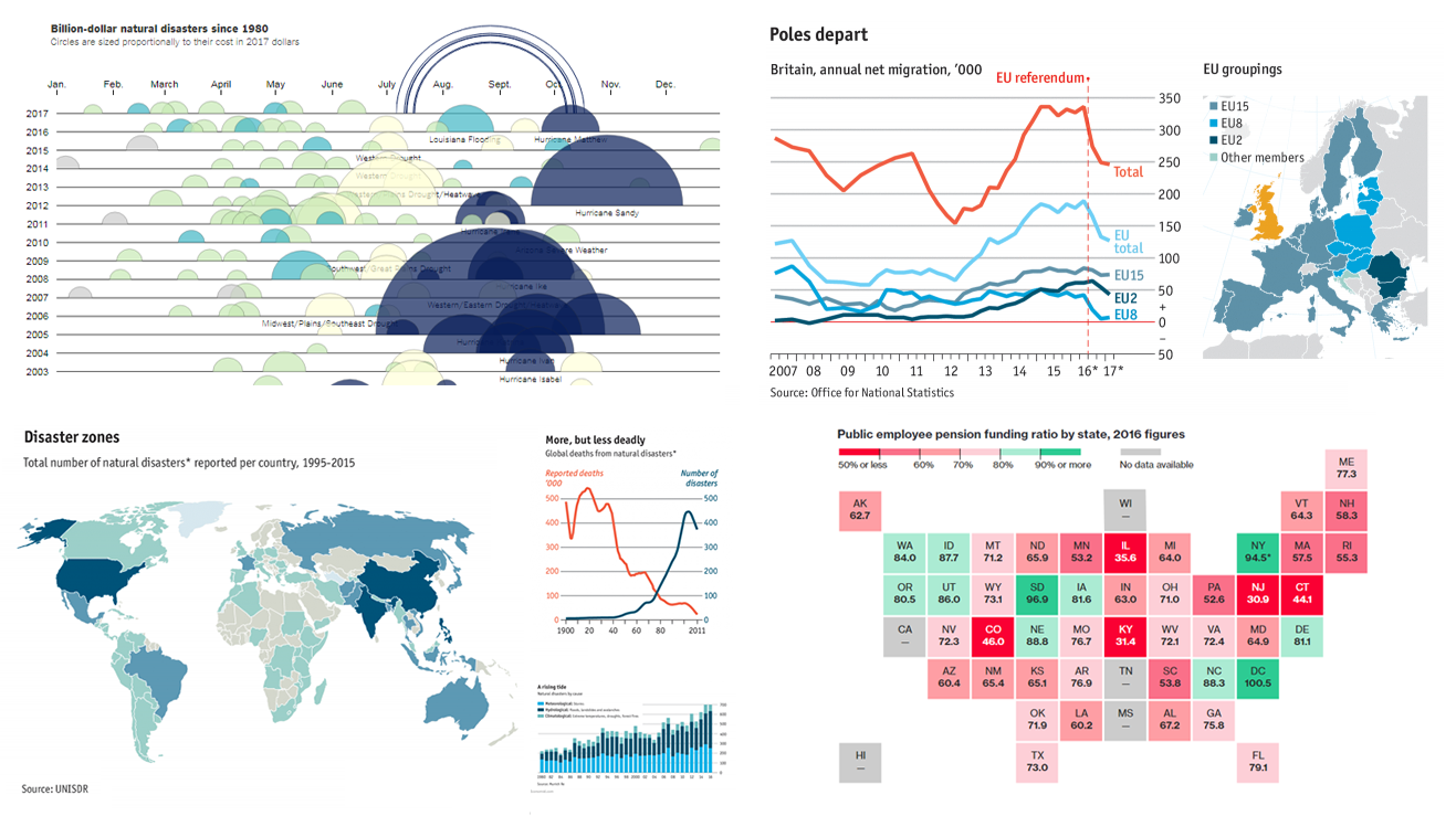 Visualizing Data in Charts – Data Visualization Weekly