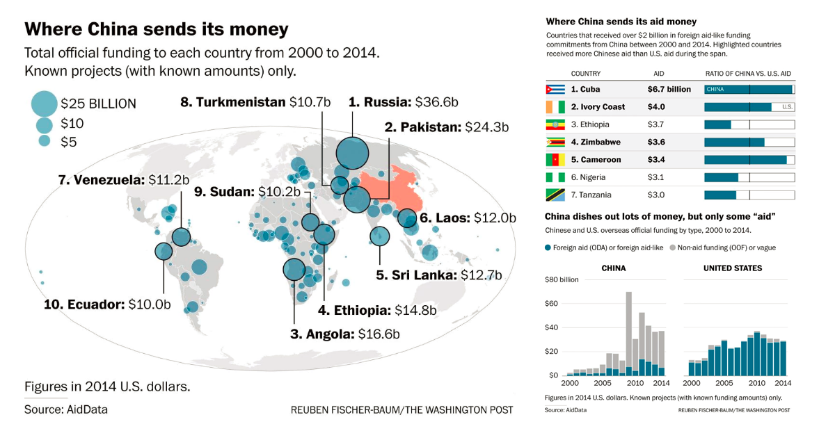 Where China Sends Money
