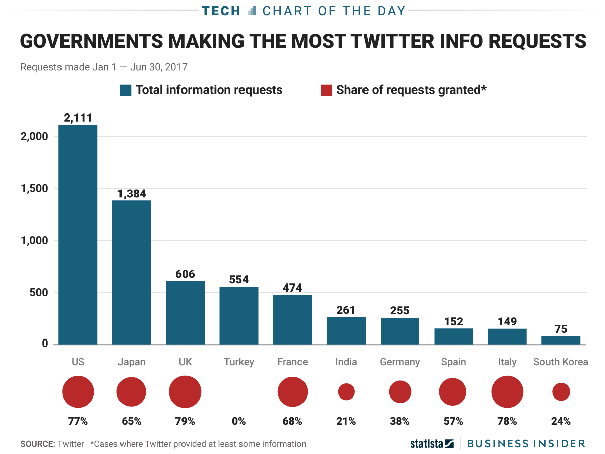What Governments Make Most Twitter User Data Requests