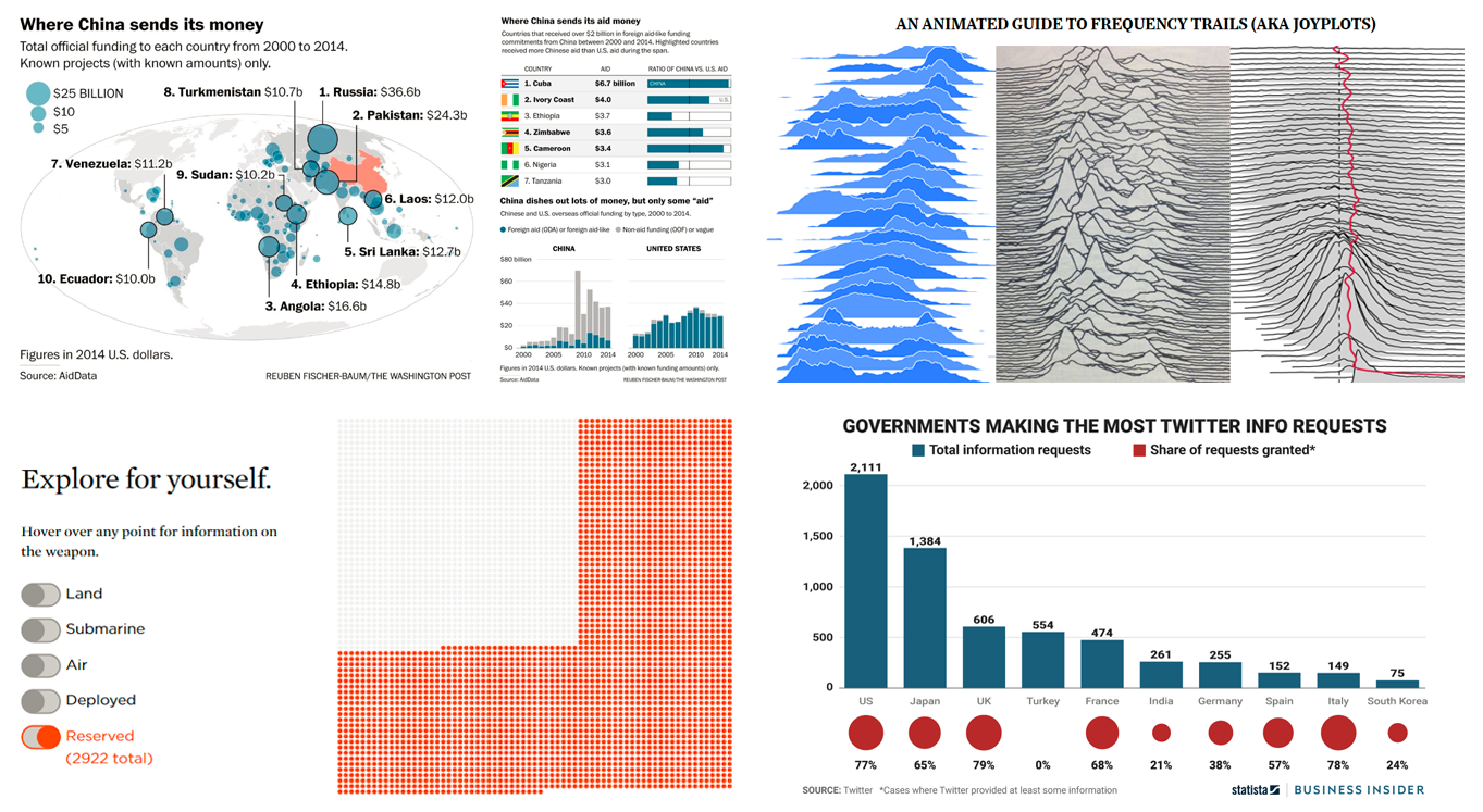 Interesting Data Visualization Examples for Fun and Inspiration – DataViz Weekly
