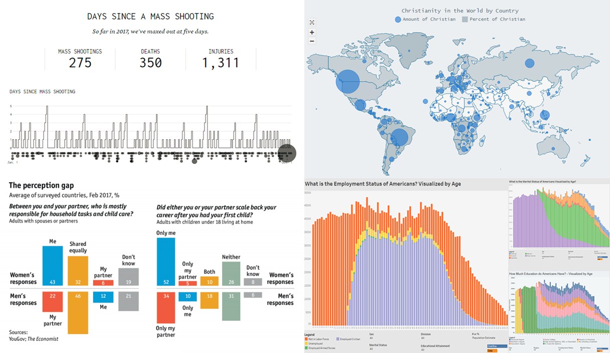 Charts Showing Various Interesting Data – DataViz Weekly