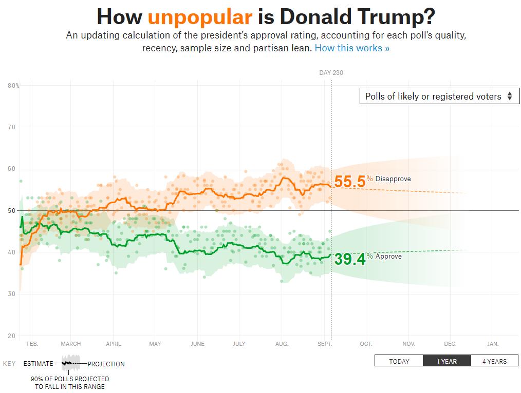 How (Un)Popular is President Trump?