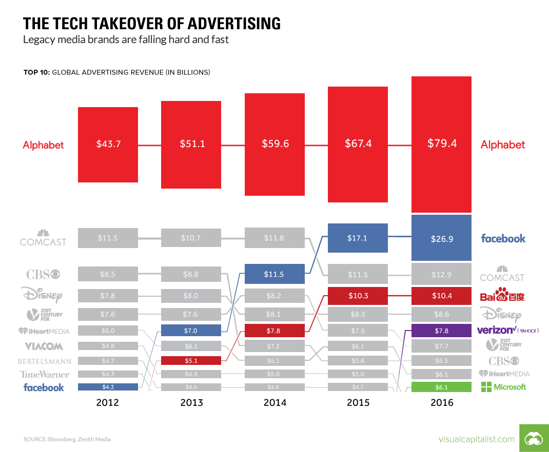 Tech Takeover of Global Advertising