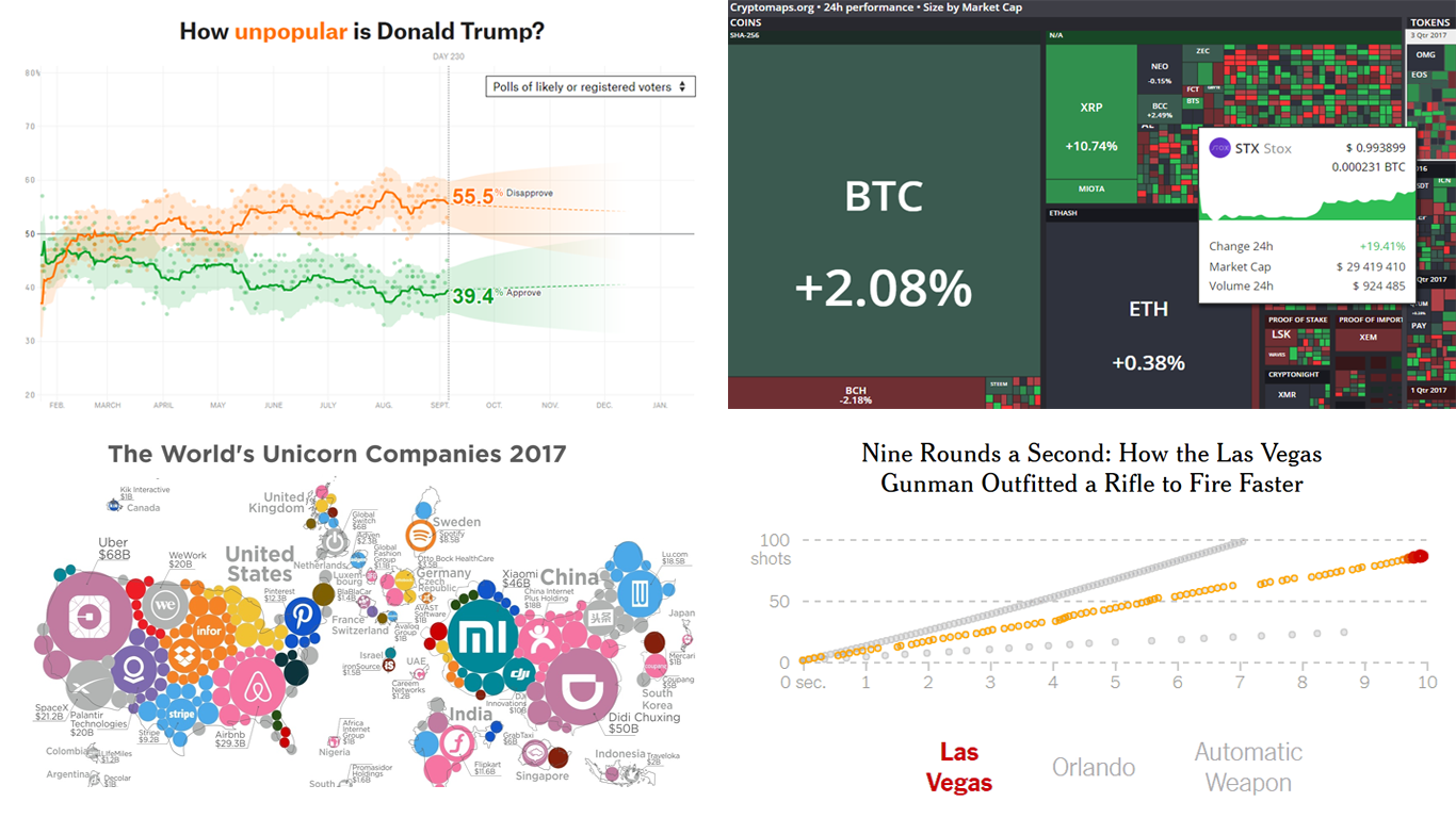 Visualized Data is Powerful (and Beautiful) – DataViz Weekly