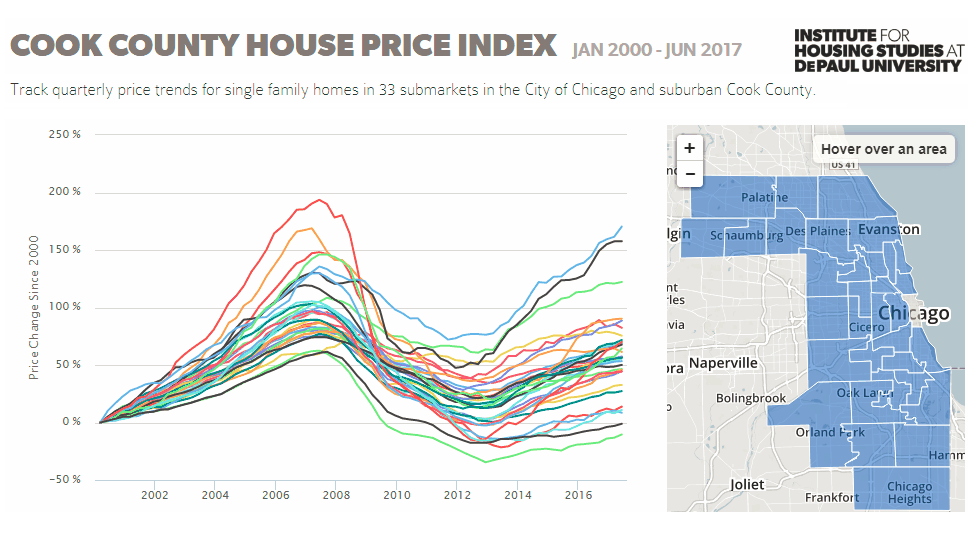 Chicago Housing Price Trends