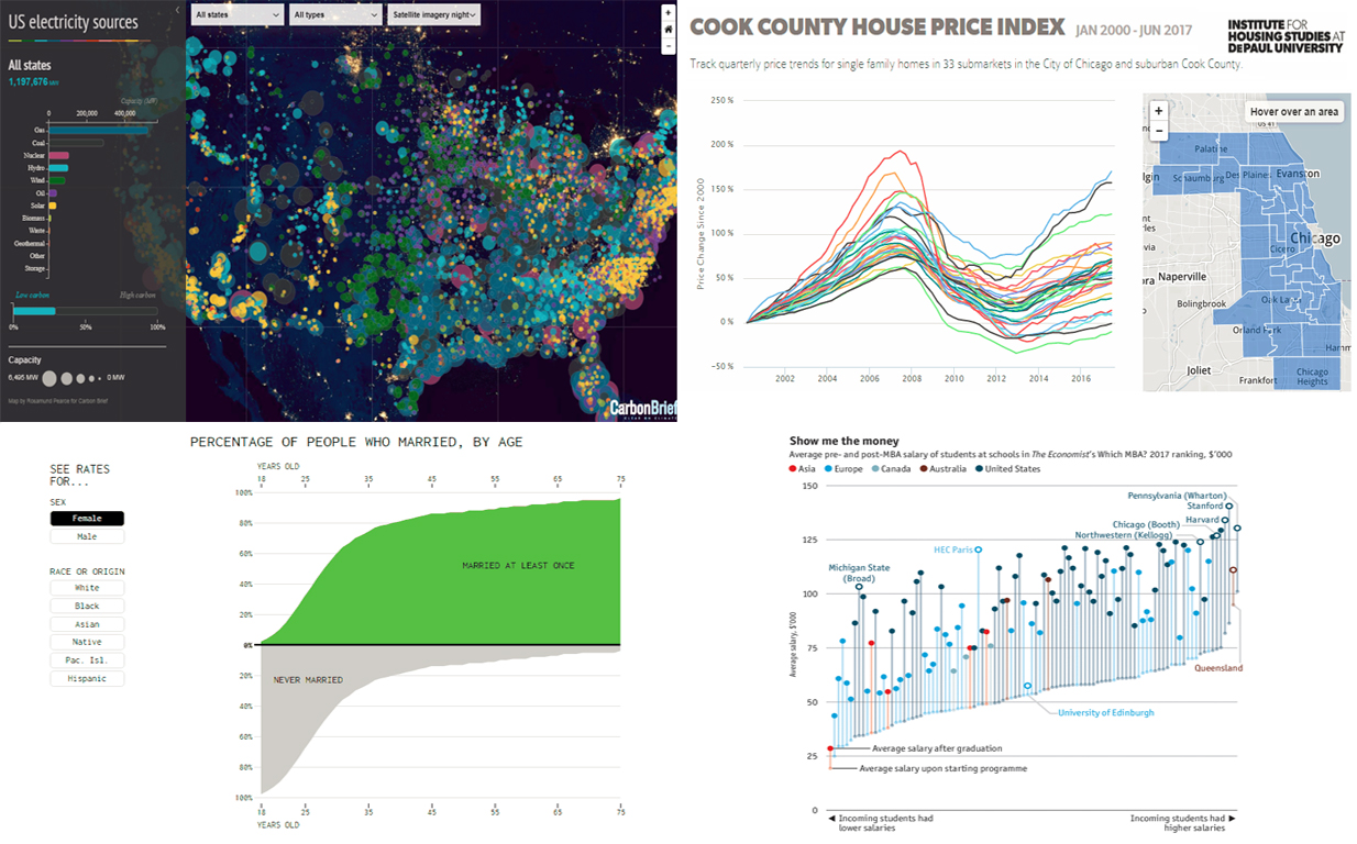 Amazing Data Visuals Showing US Energy Generation and Other Important Data – DataViz Weekly. Title Picture