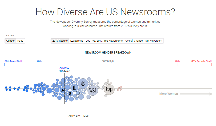 How Diverse Are US Newspaper Publishers In Terms of Employees?