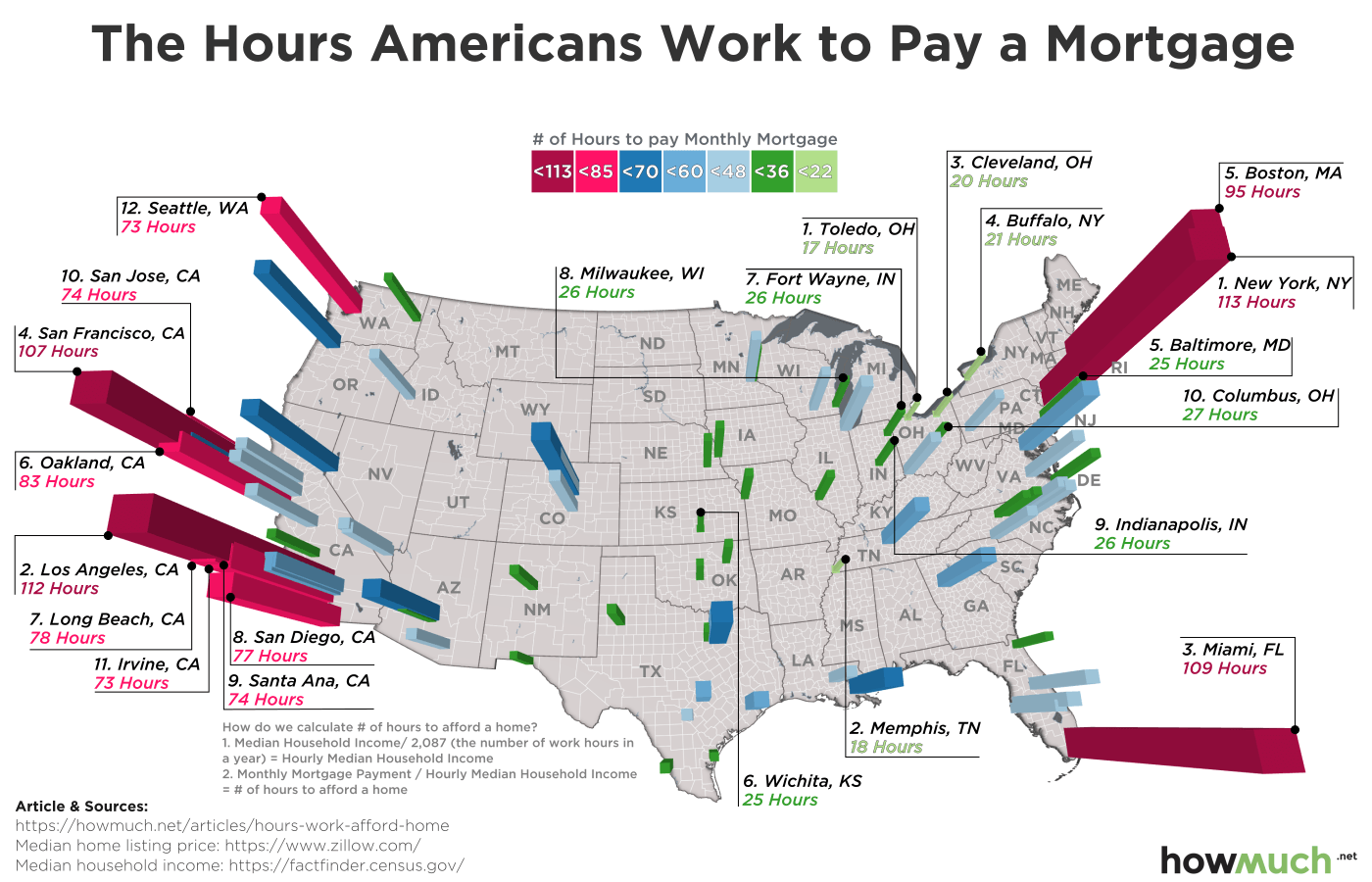 How Much Americans Need to Work to Pay Mortgage