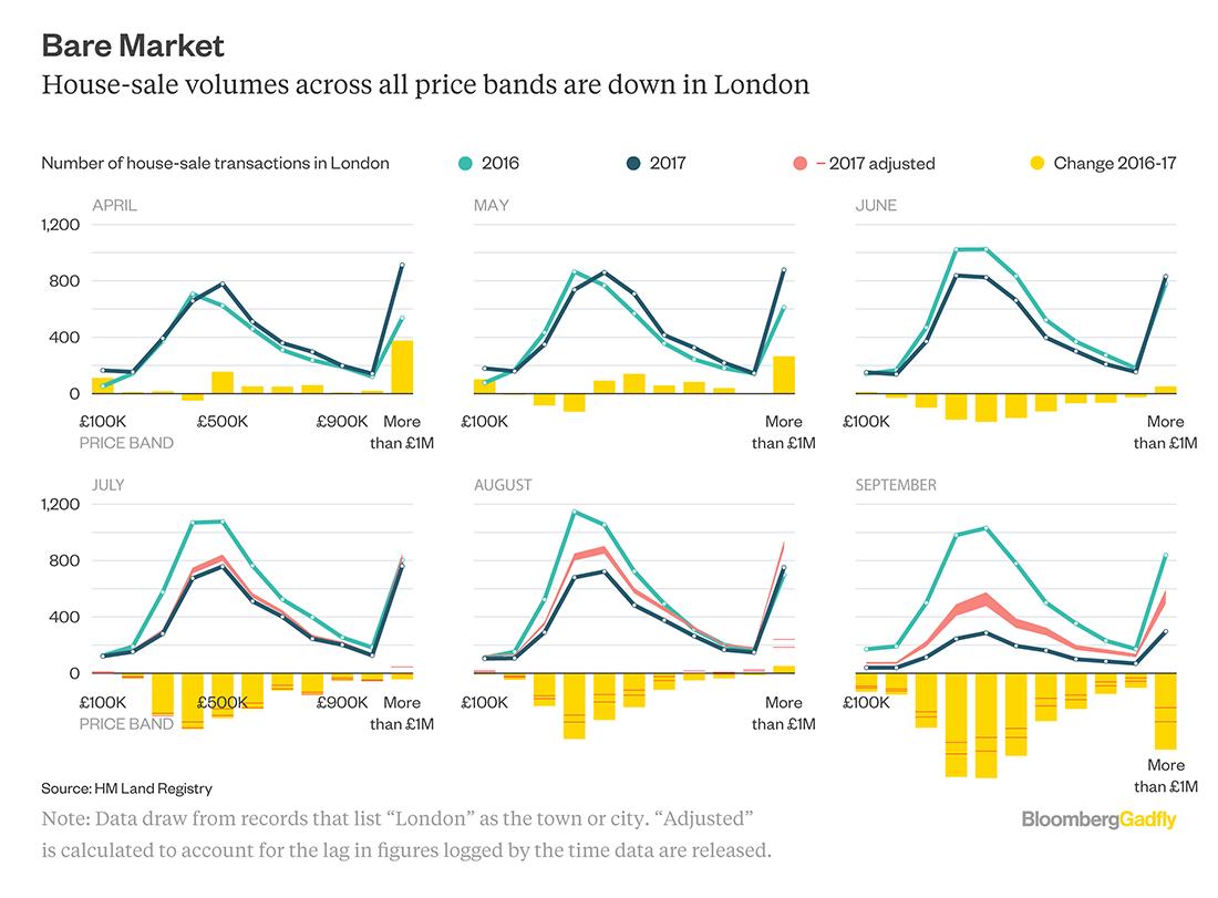 ChartsShowing Britain's Vanishing HousingMarket