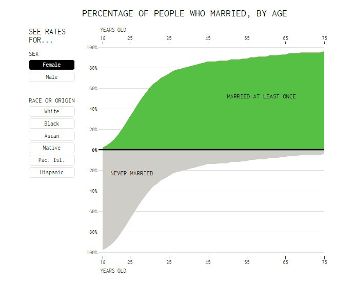 US Marriage Statistics in Amazing Data Visuals