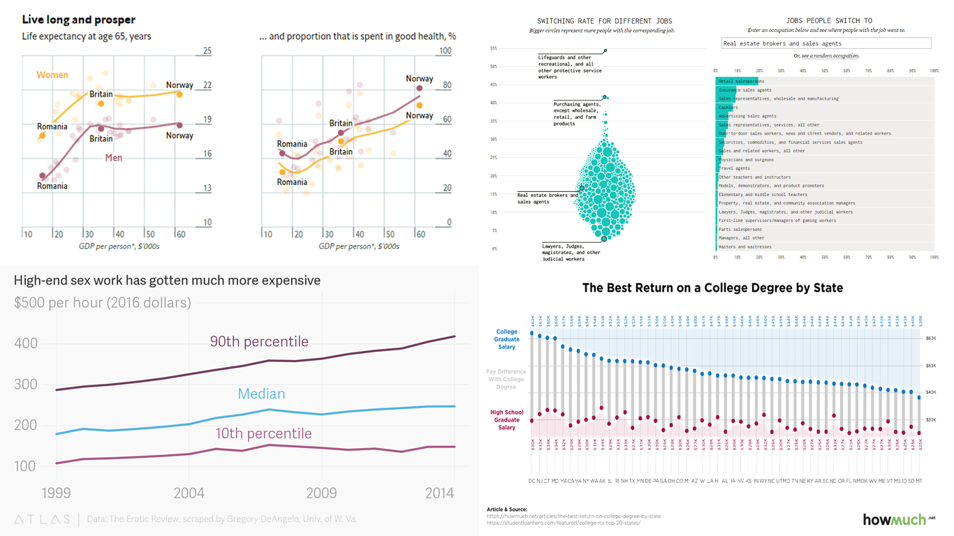 Brilliant Data Visuals Providing Insights into a Variety of Issues – DataViz Weekly