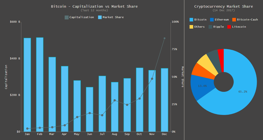 Interactive Dashboard of Bitcoin Capitalization and Market Share