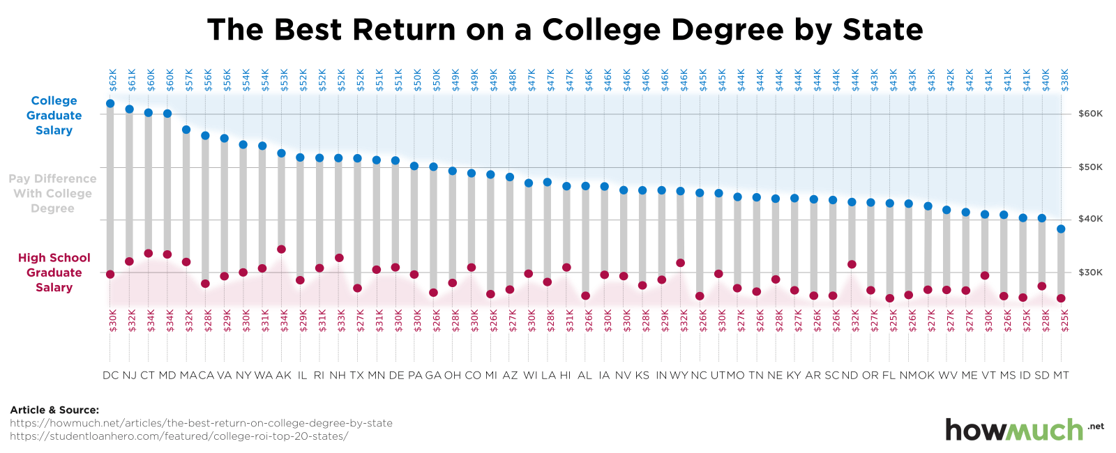 Why Going to College Is the Best Investment Decision of Your Life