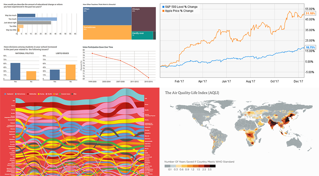 New 2018 Year Is Here! Take Another Look Back at 2017 in Charts – DataViz Weekly