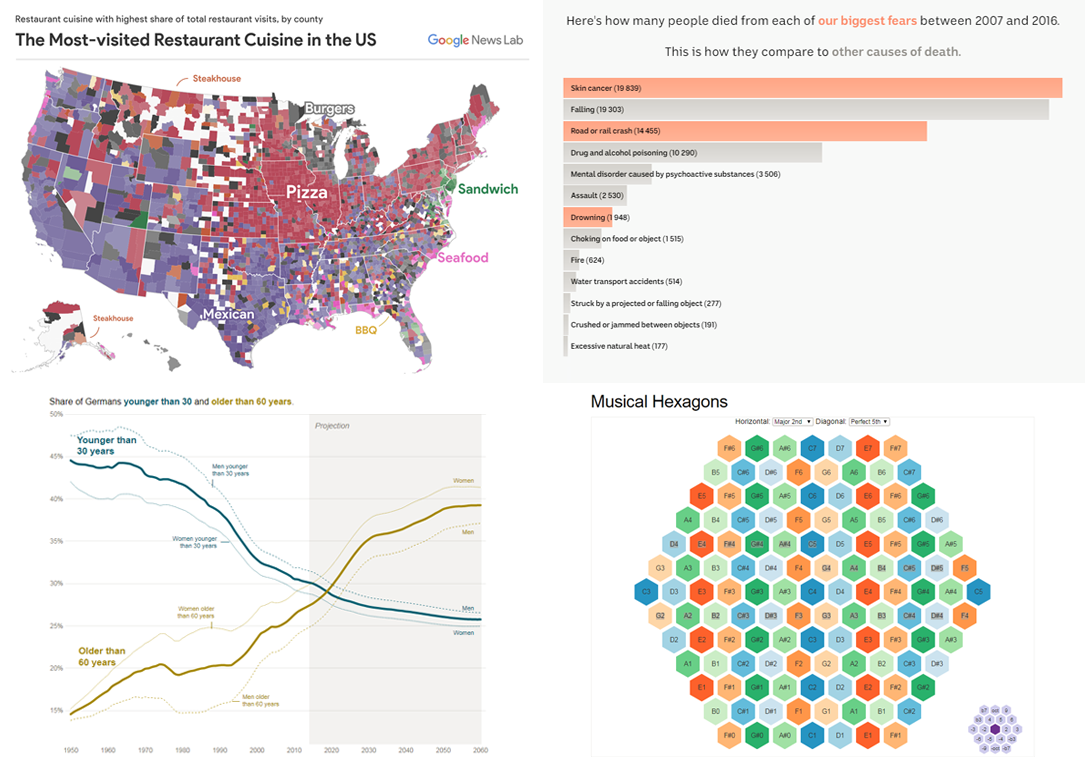More Data Visualizations That Should Be Seen