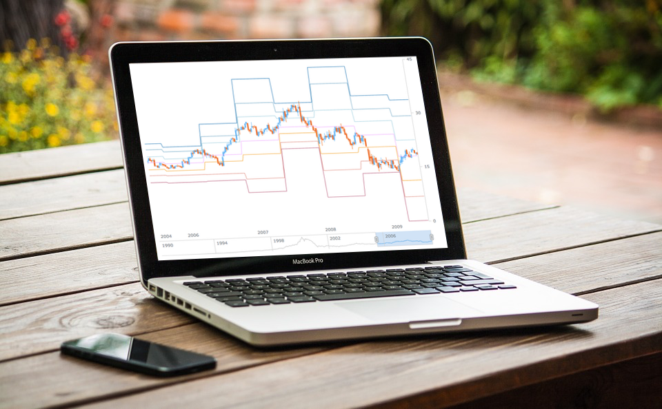 Custom Technical Indicators in JavaScript Stock Charts | Challenge AnyChart!