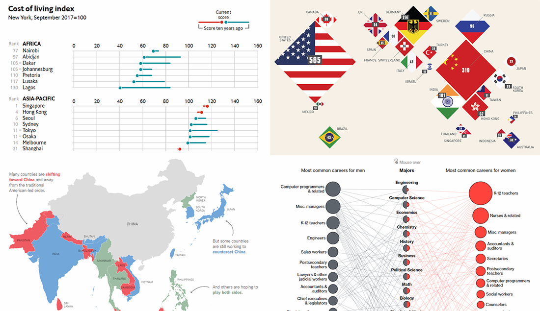 New Interesting Data Stories Worth Sharing – DataViz Weekly