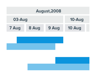 Brand new timeline introduced in AnyGantt