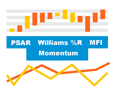 New technical indicators introduced in AnyStock: Parabolic SAR (PSAR), Money Flow Index (MFI), Momentum, and Williams %R