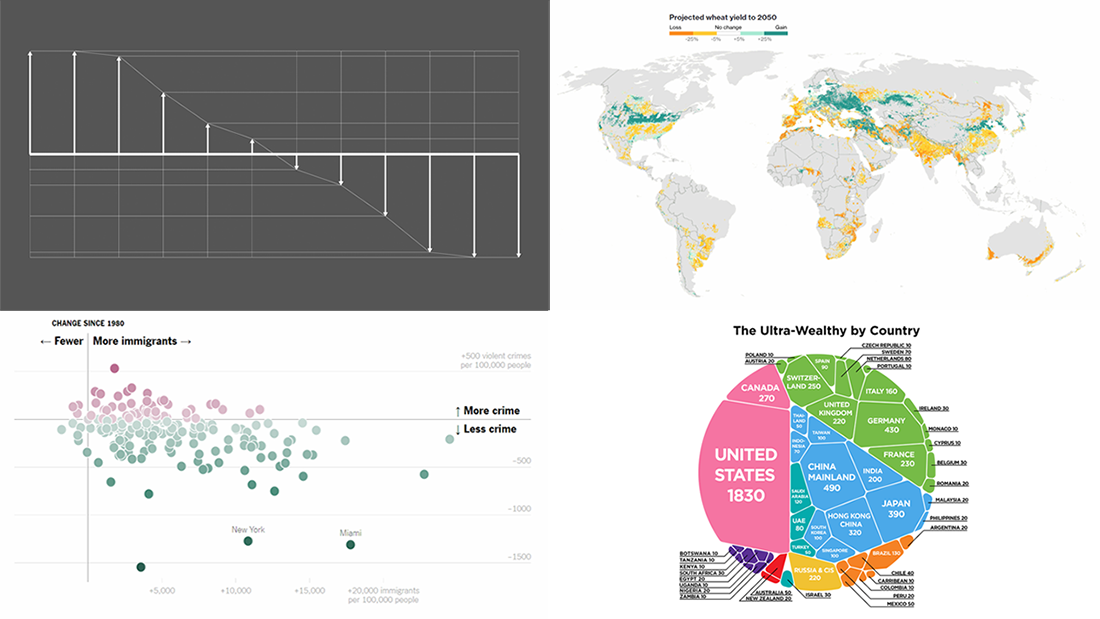 Visualizations About Climate Change, Immigration, Wealth, and Differences — DataViz Weekly