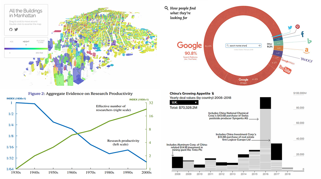 Data Visualizations About Manhattan Buildings, Web Search, Chinese Expansion, and Research Productivity — DataViz Weekly