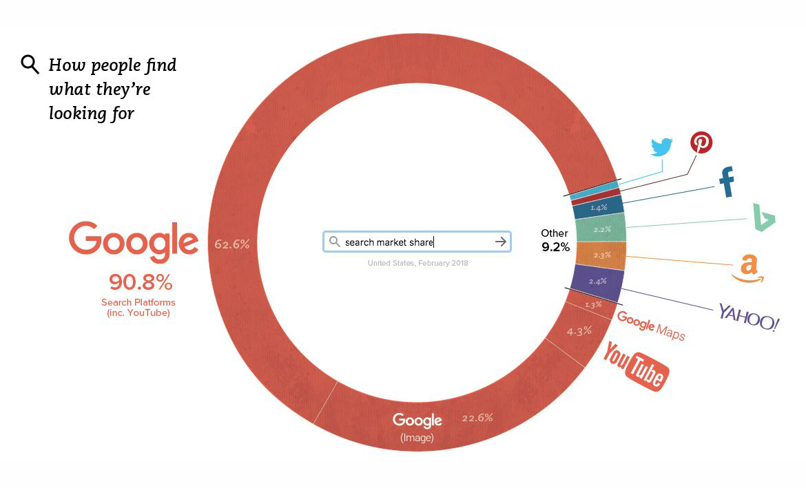 Infographics Displaying Google's Real Dominance in Web Search