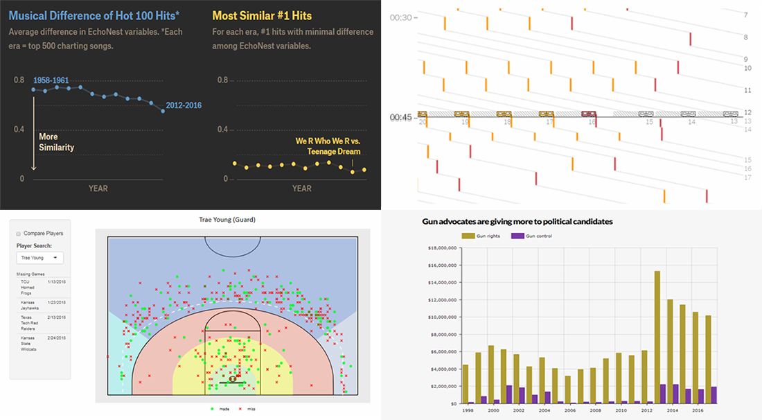 Data Visualizations About NYC Subway, Music, Basketball, and Guns — DataViz Weekly
