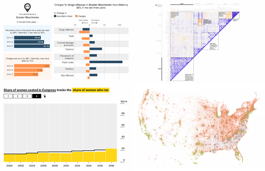 Analyzing Data Using Charts, New Interesting Examples — DataViz Weekly