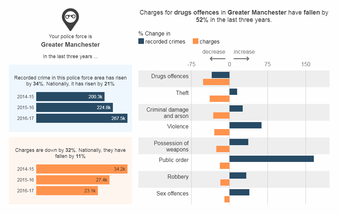 Analizing UK Police Data: More Crimes, Fewer Charges