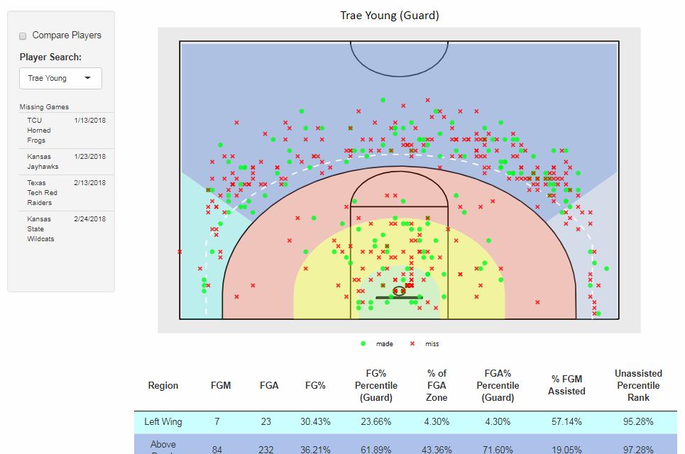 NCAA Basketball Shot Charts