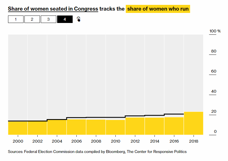 US Senate and House Races Joined by Record Numbers of Women