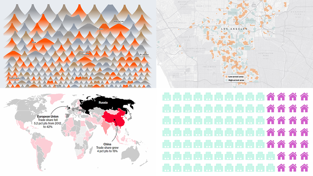 Visualizing Data About Volcano Eruptions, Remote Work, Unsolved Homicides, and Russian Economy — DataViz Weekly