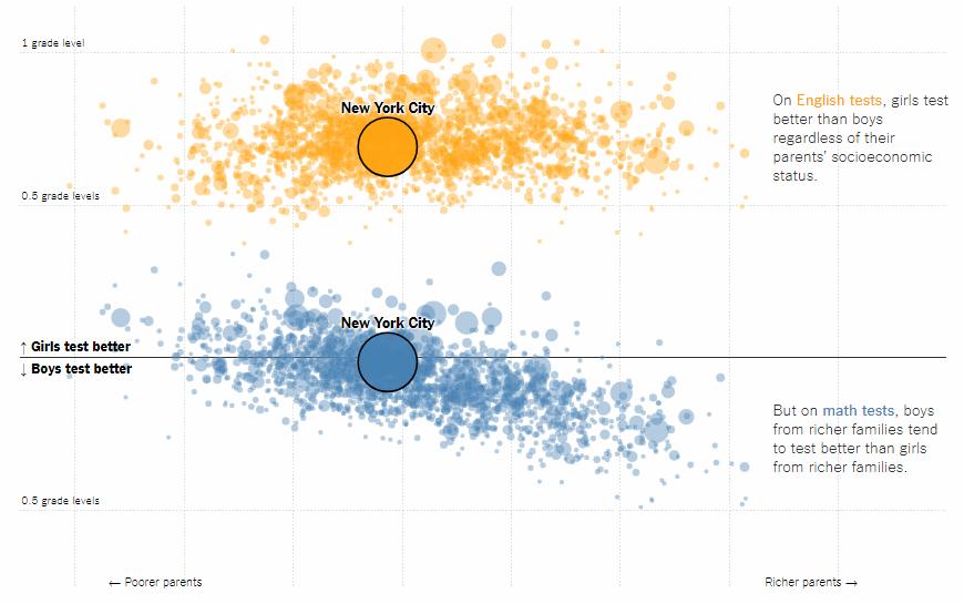 Gender Gap in School Test Scores