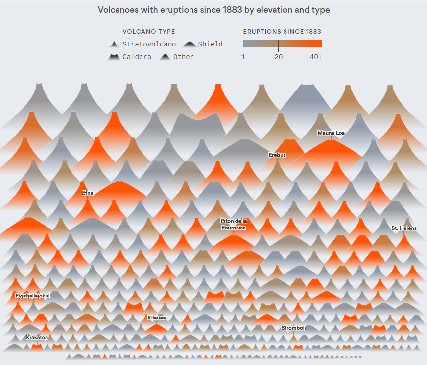 Charting All Known Volcano Eruptions Since 1883