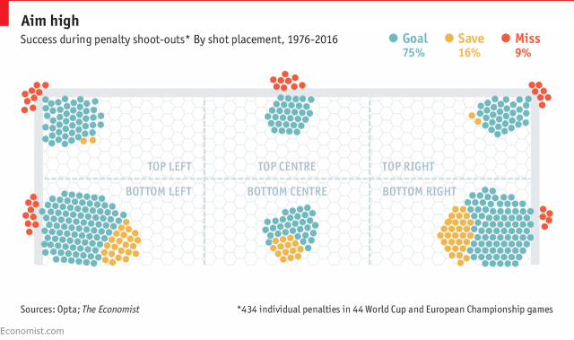 FIFA World Cup and UEFA Euro Penalty Shoot-Outs