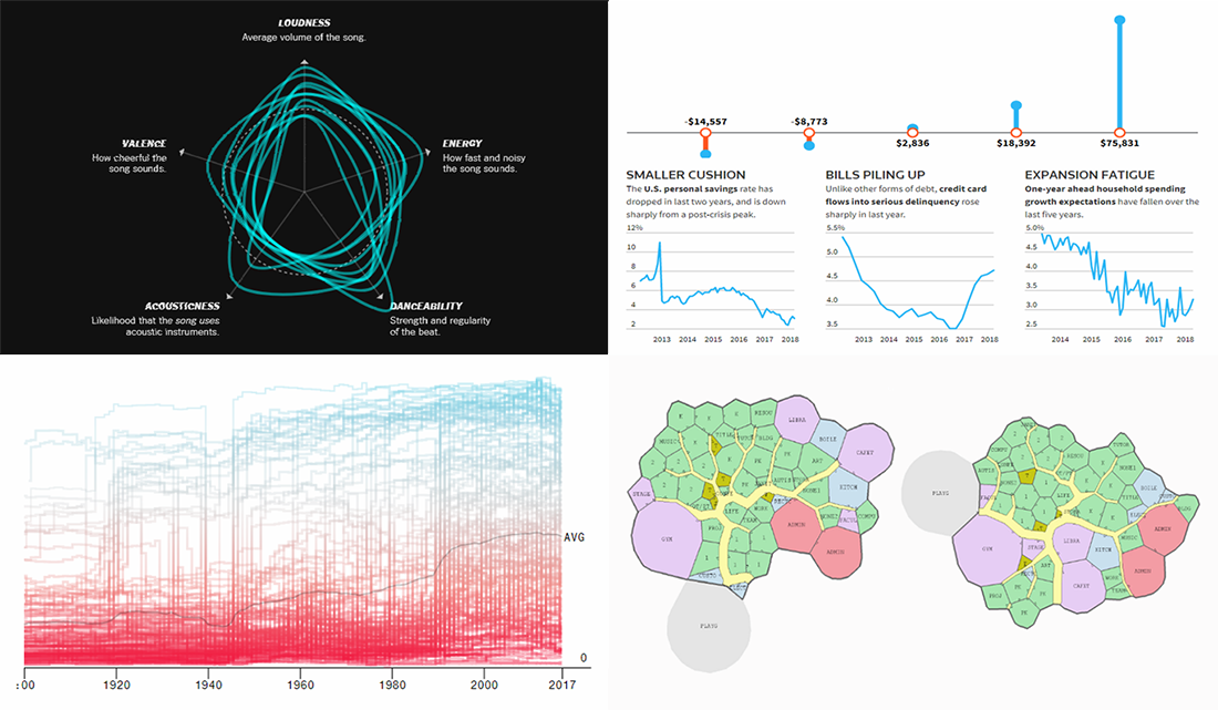 New Cool DataViz Works about Democracy, Floor Plan, Music, and Economy — DataViz Weekly