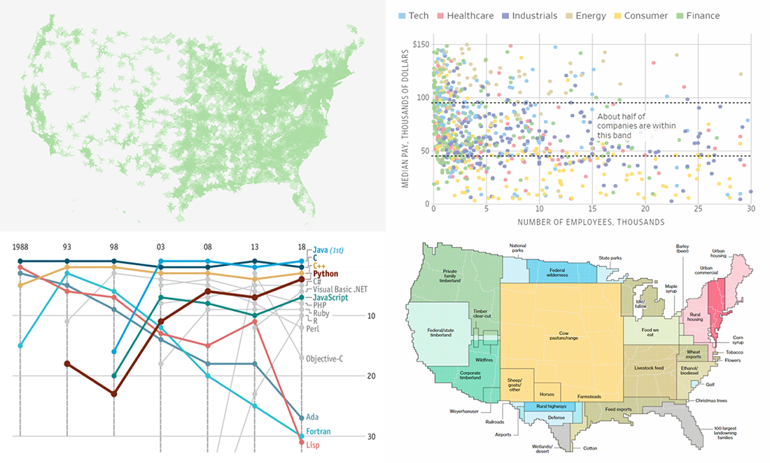 Interesting Data Visuals About Land, Companies, Education, and Programming — DataViz Weekly