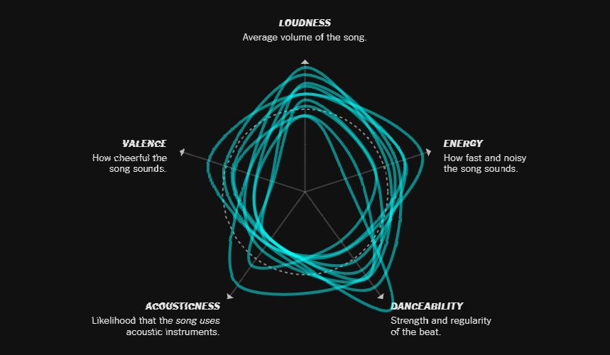 AnyChart | New Cool DataViz Works about Democracy, Floor Plan, Music