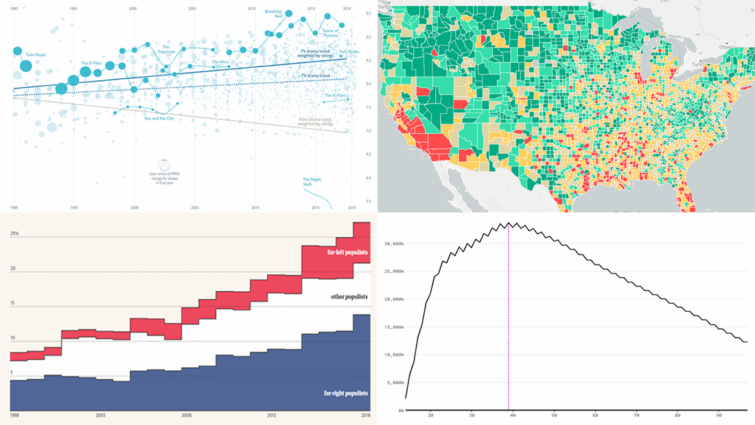 New DataViz About Dating, TV Shows, Populists, and School Safety — DataViz Weekly