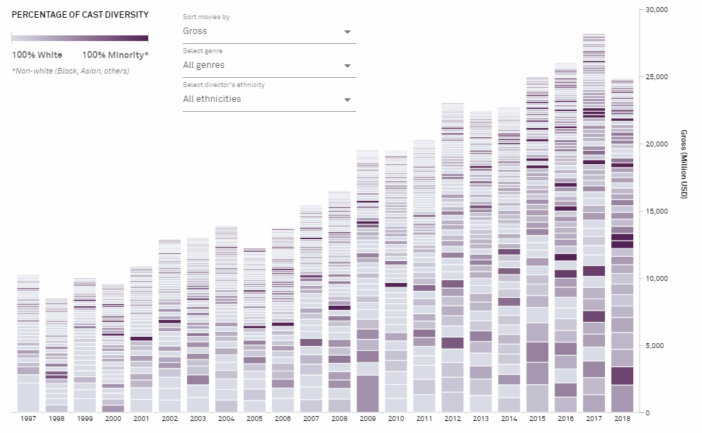 AnyChart | Data Visualization Practices on Relationships, Brands