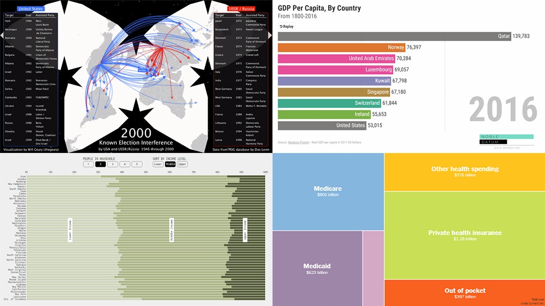 Examples of Data Charting on Health Care, Elections, Income, and Countries in new DataViz Weekly